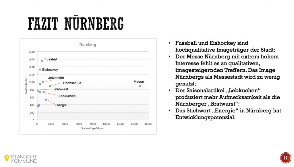 Imageträger Nürnberg