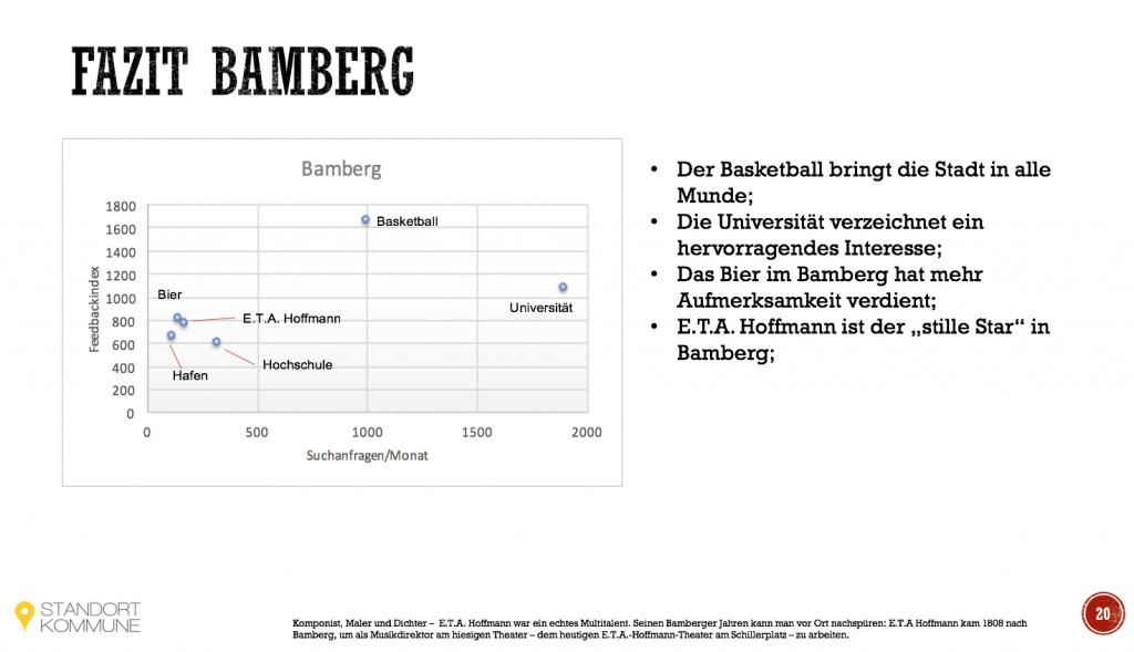 Imageträger Bamberg
